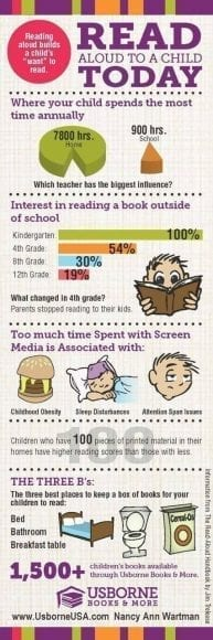 Why Reading at Home Matters #Infographic